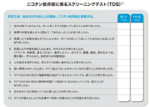 ニコチン依存症に係わるスクリーニングテスト(汗TDS)